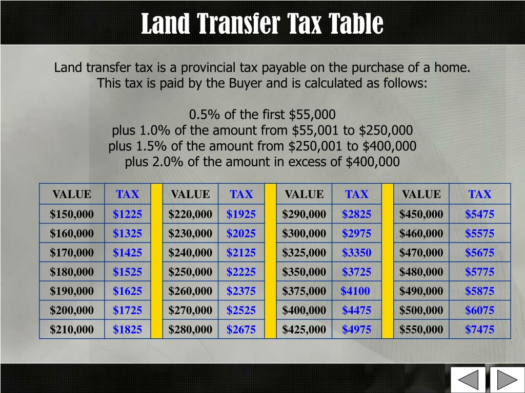 Land Transfer Tax Table