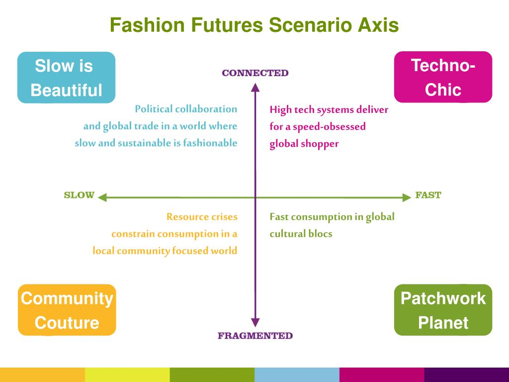 Fashion Futures Scenario Axis
