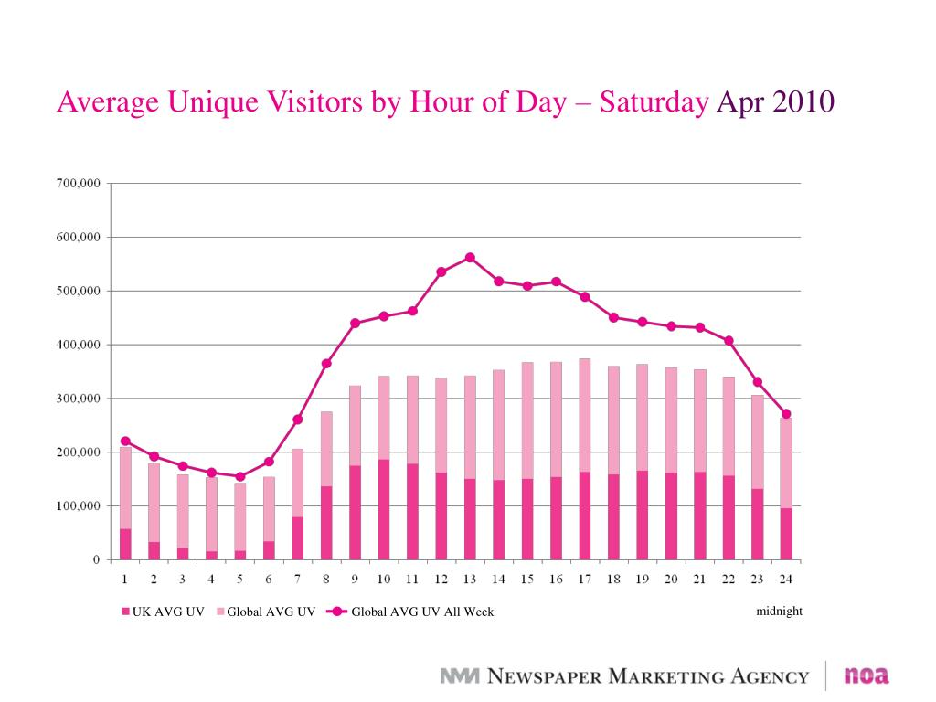 Average Unique Visitors by Hour of Day – Saturday