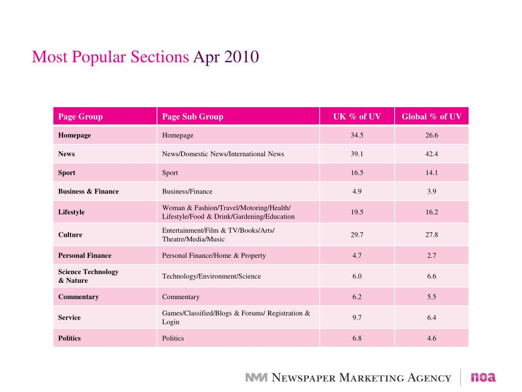 Most Popular Sections