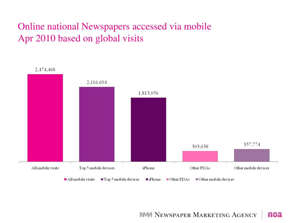 Online national Newspapers accessed via mobile