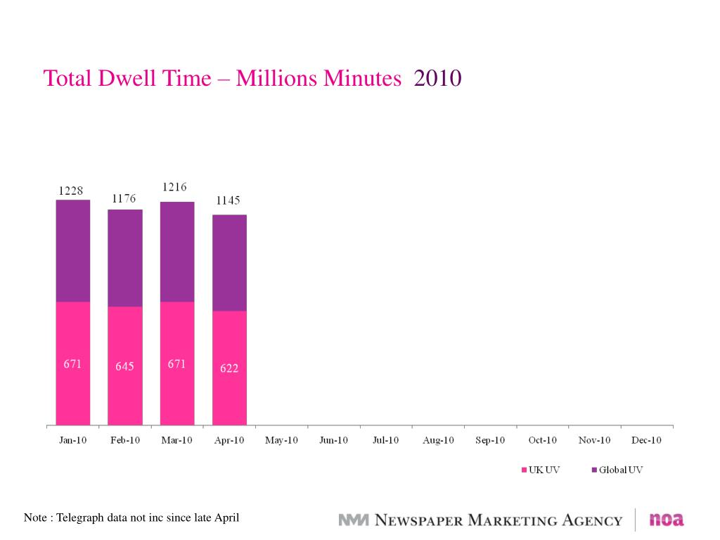Total Dwell Time – Millions Minutes