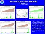 recent evolution rainfall last 30 days