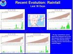 recent evolution rainfall last 30 days22