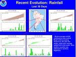 recent evolution rainfall last 30 days31
