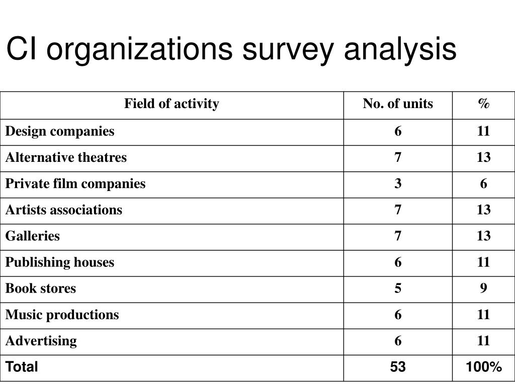 CI organizations survey analysis
