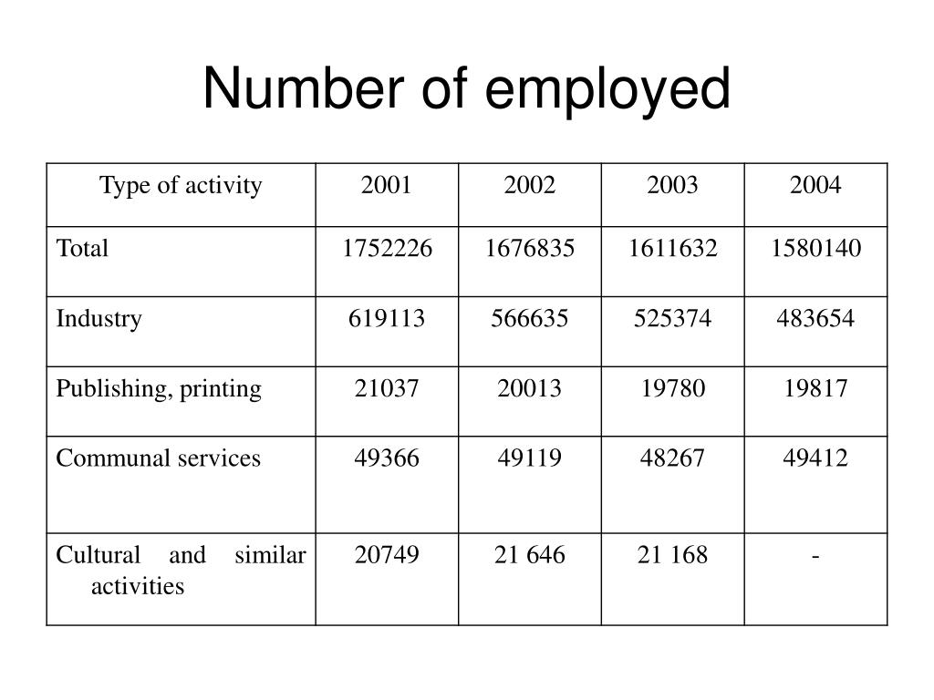 Number of employed