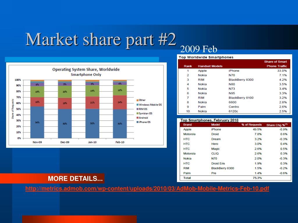 Market share part #