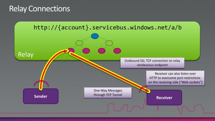 Relay Connections