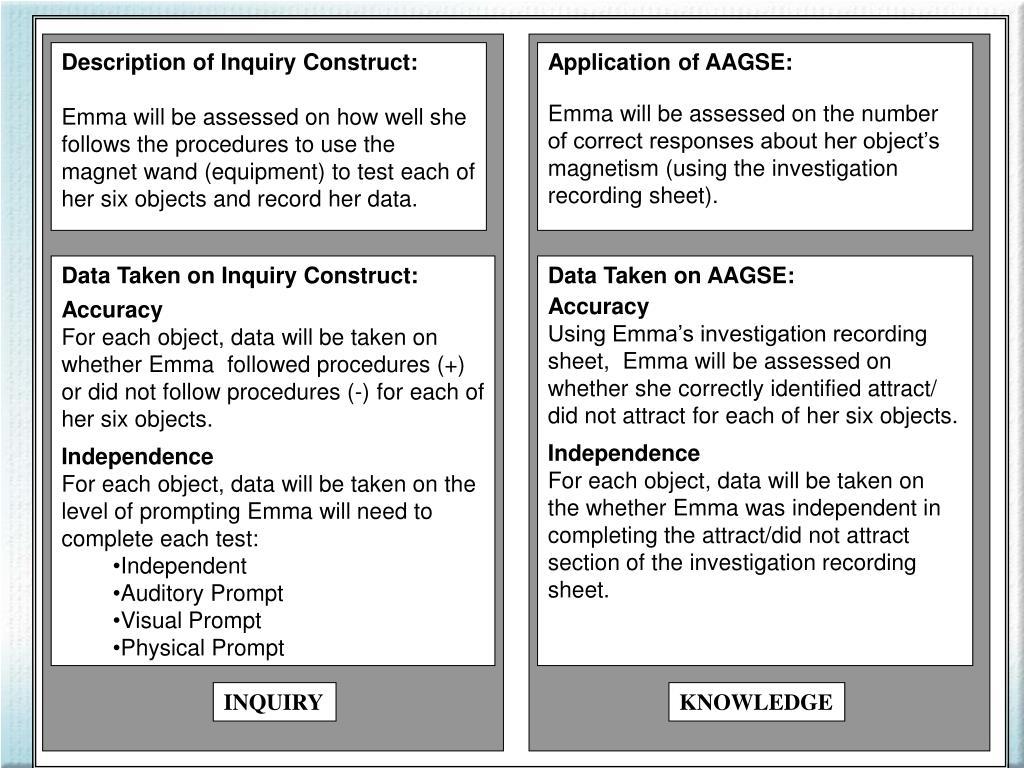 Description of Inquiry Construct: