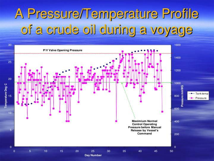 A Pressure/Temperature Profile