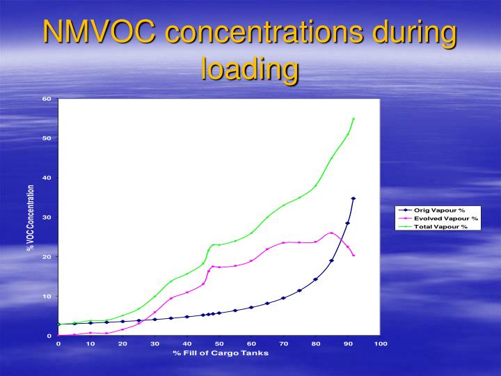 NMVOC concentrations during loading