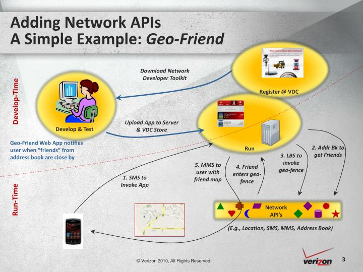 Adding network apis a simple example geo friend