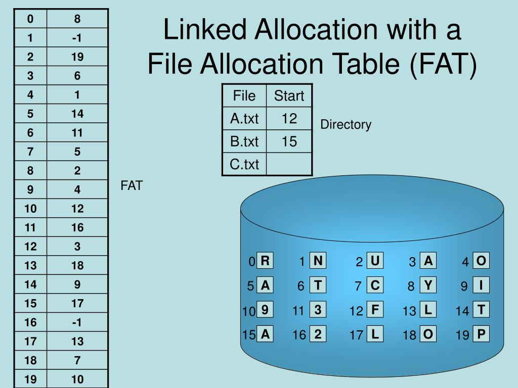 Linked Allocation with a File Allocation Table (FAT)