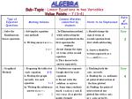 algebra sub topic linear equations in two variables value points 7 3 4