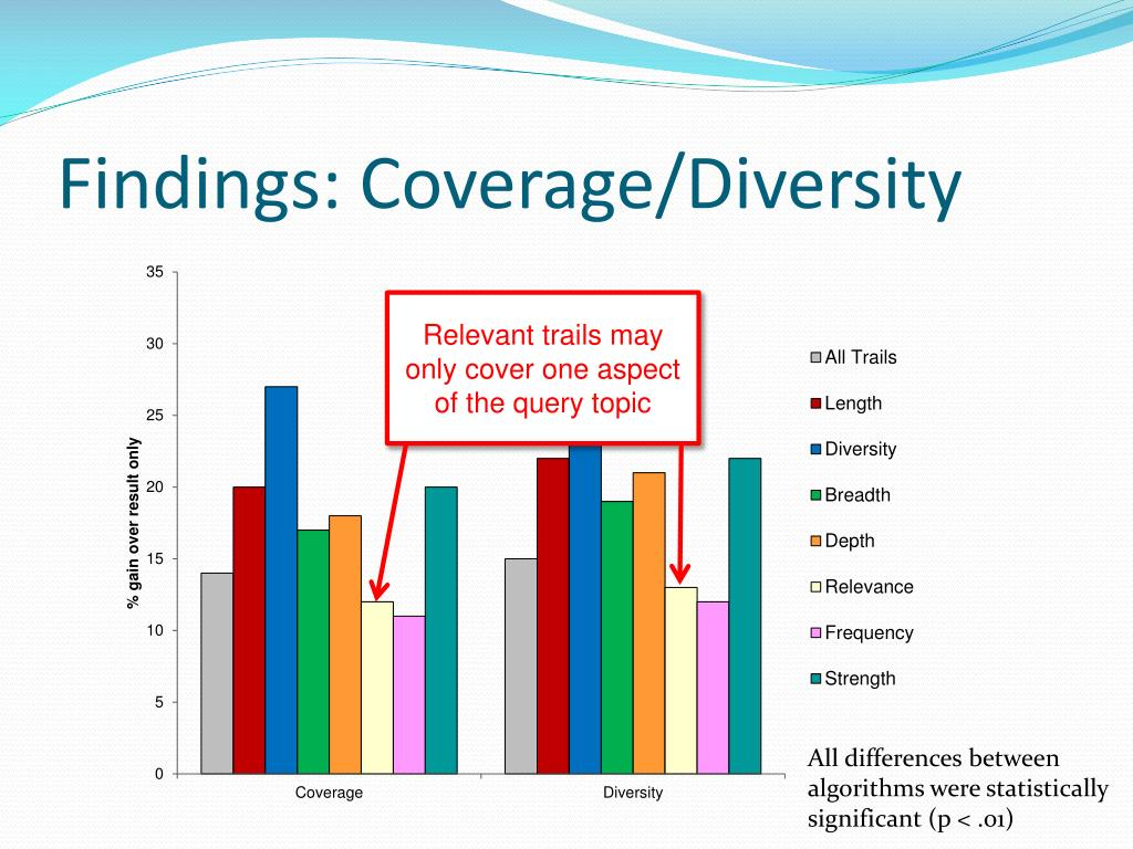 Findings: Coverage/Diversity