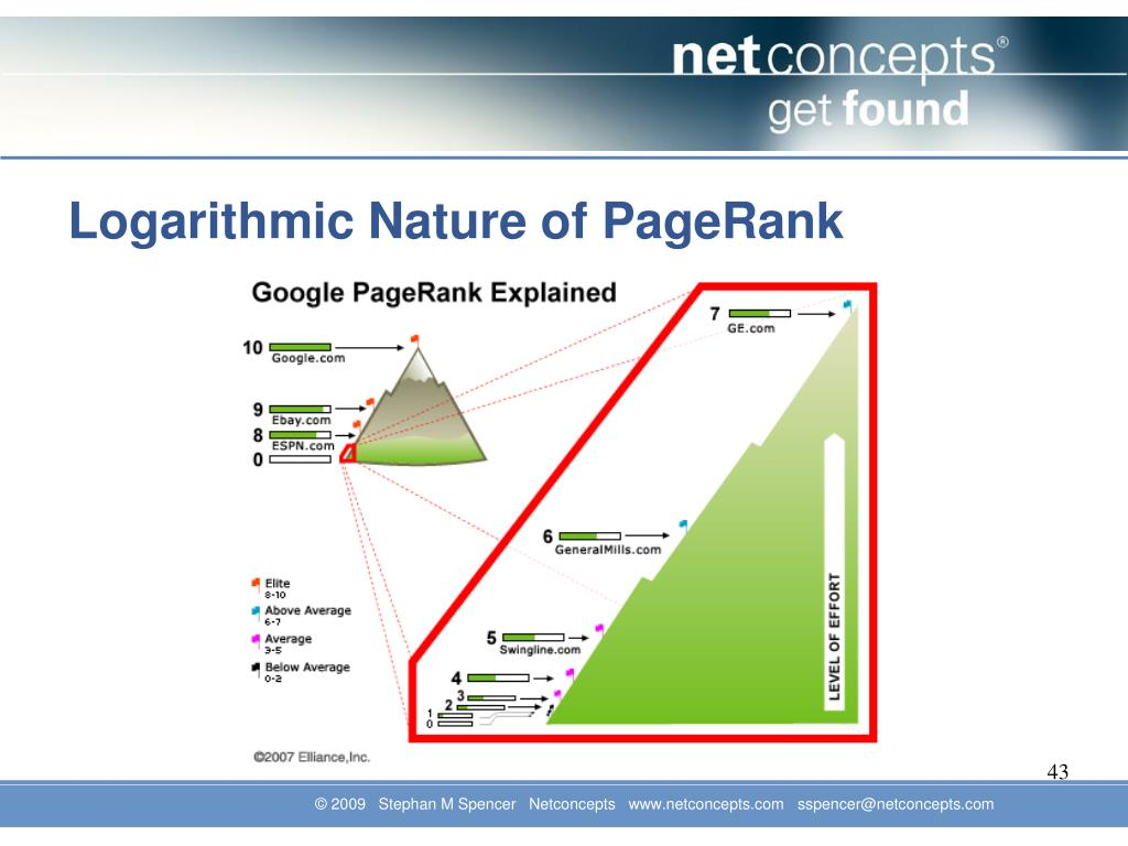 Logarithmic Nature of PageRank