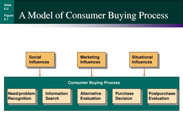 consumer buying process model Consumer buying behavior is the study of an individual or a household that purchases products for personal consumption the process of buying behavior is shown in the following figure − stages of purchasing process.