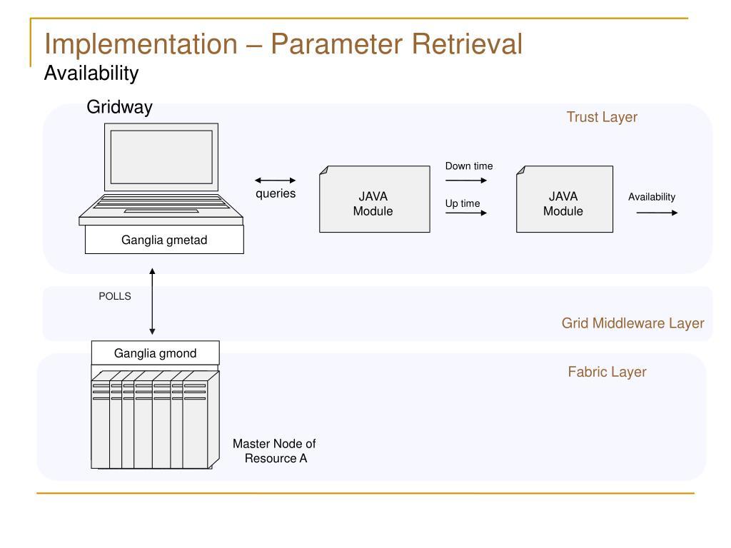 Implementation – Parameter Retrieval