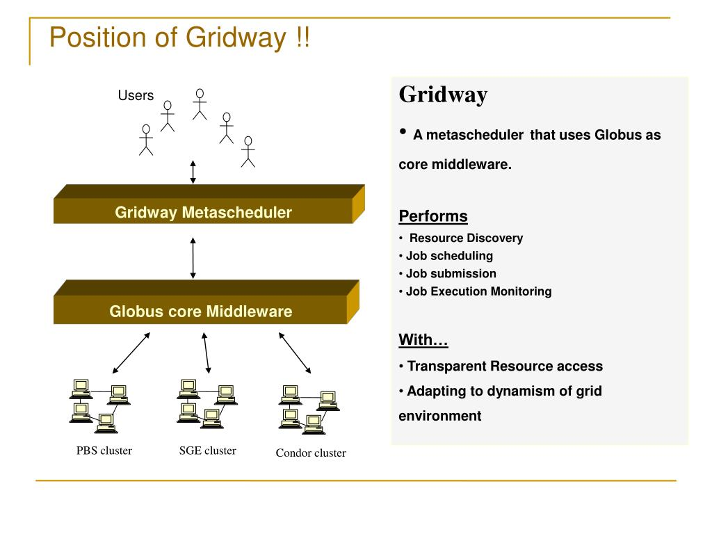 Position of Gridway !!