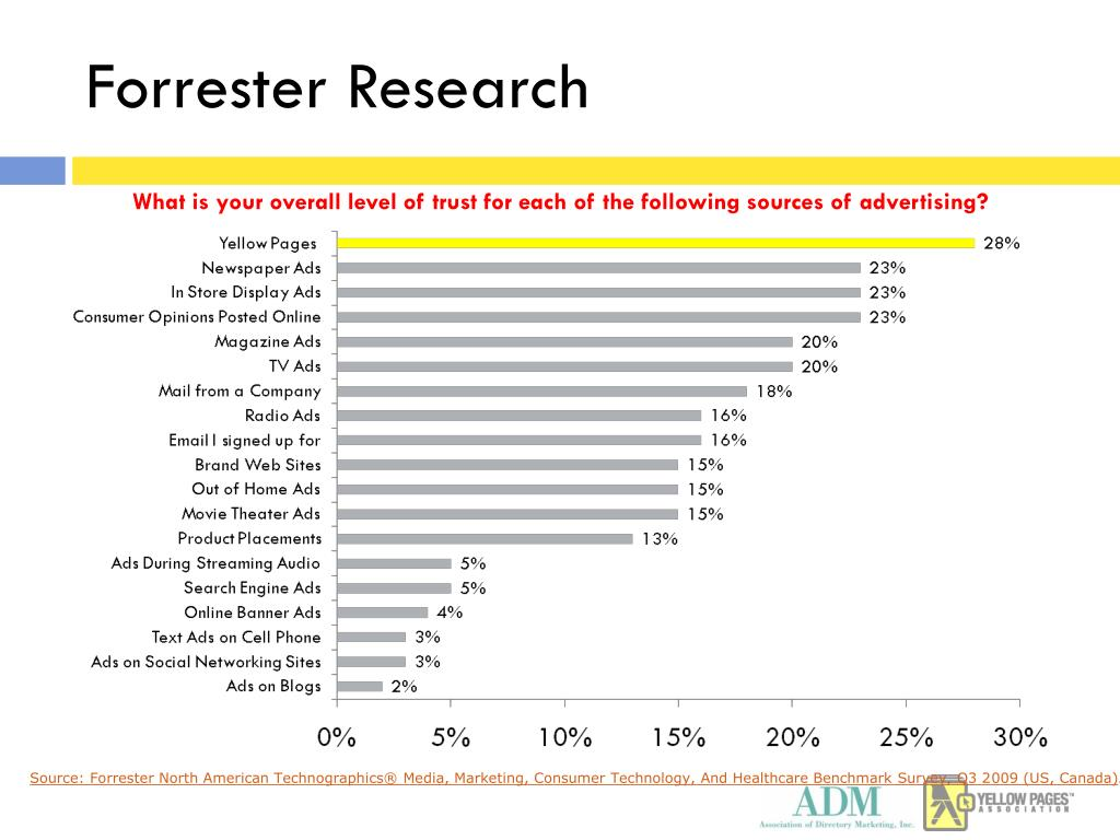 What is your overall level of trust for each of the following sources of advertising?