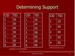 determining support