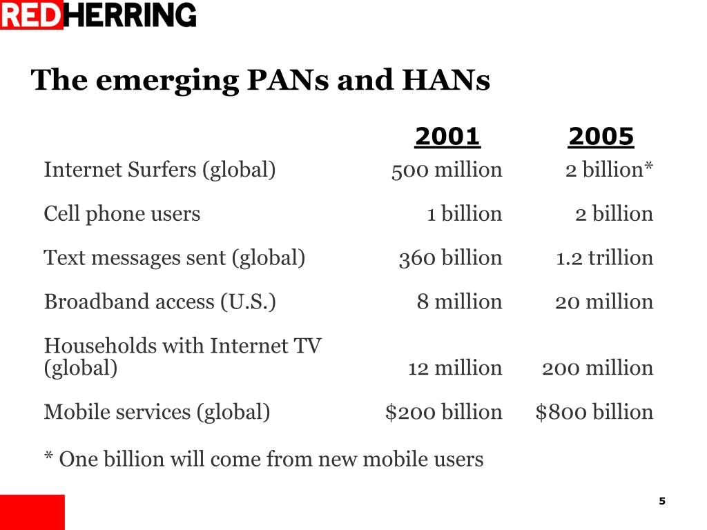 The emerging PANs and HANs