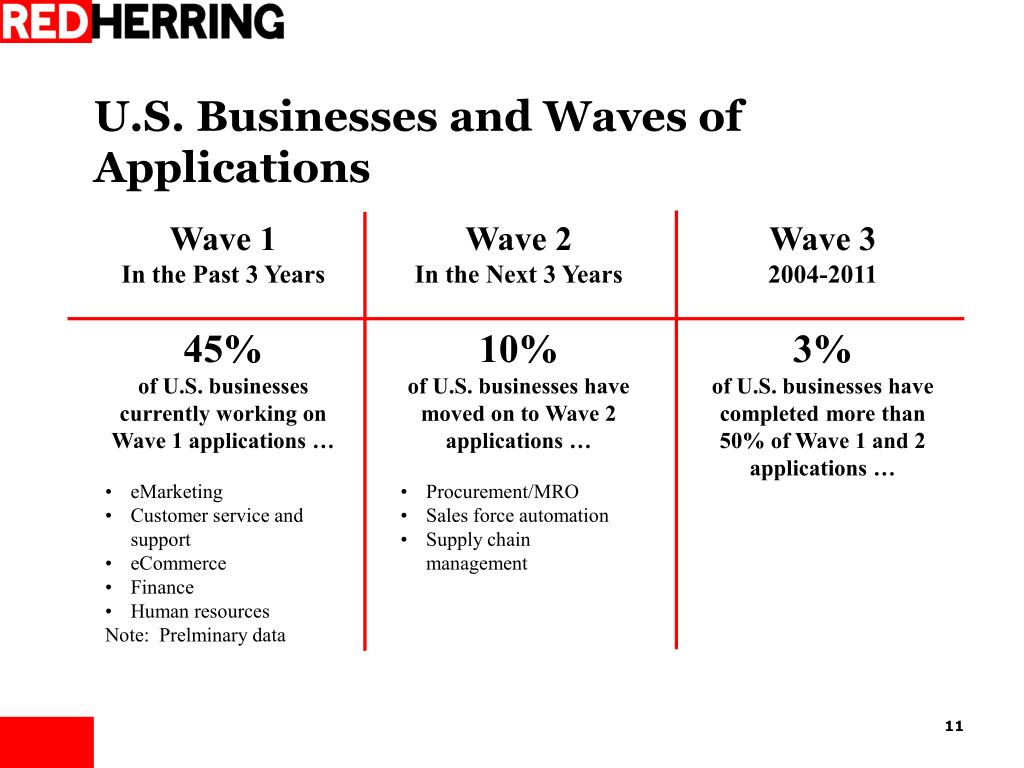 U.S. Businesses and Waves of Applications