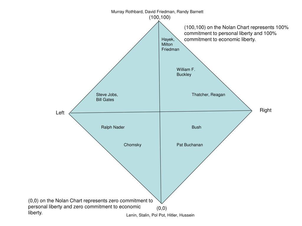 Murray Rothbard, David Friedman, Randy Barnett