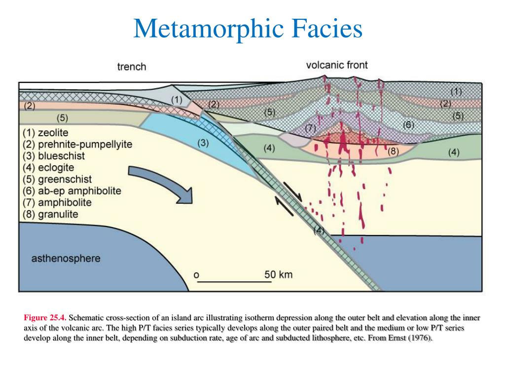 Fig 2 Crosssectional Diagram Illustrating Igneous Bodies In Relation