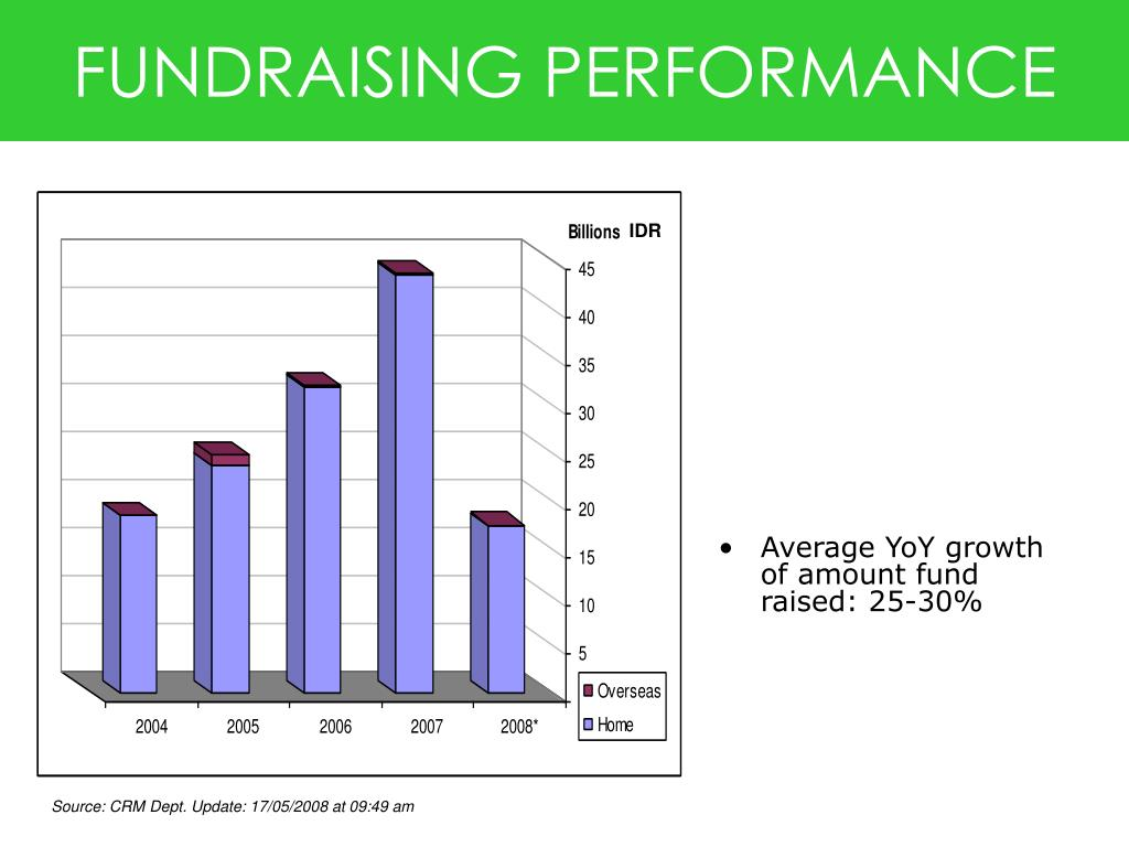 FUNDRAISING PERFORMANCE