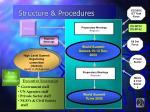 structure procedures