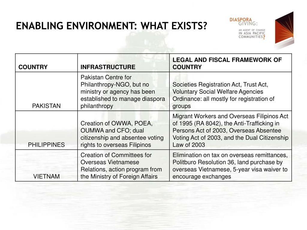 ENABLING ENVIRONMENT: WHAT EXISTS?