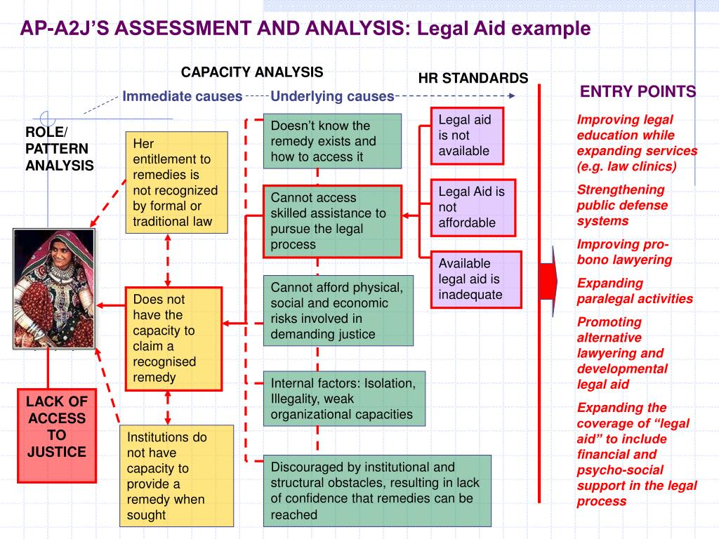 AP-A2J'S ASSESSMENT AND ANALYSIS: Legal Aid example