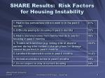 share results risk factors for housing instability