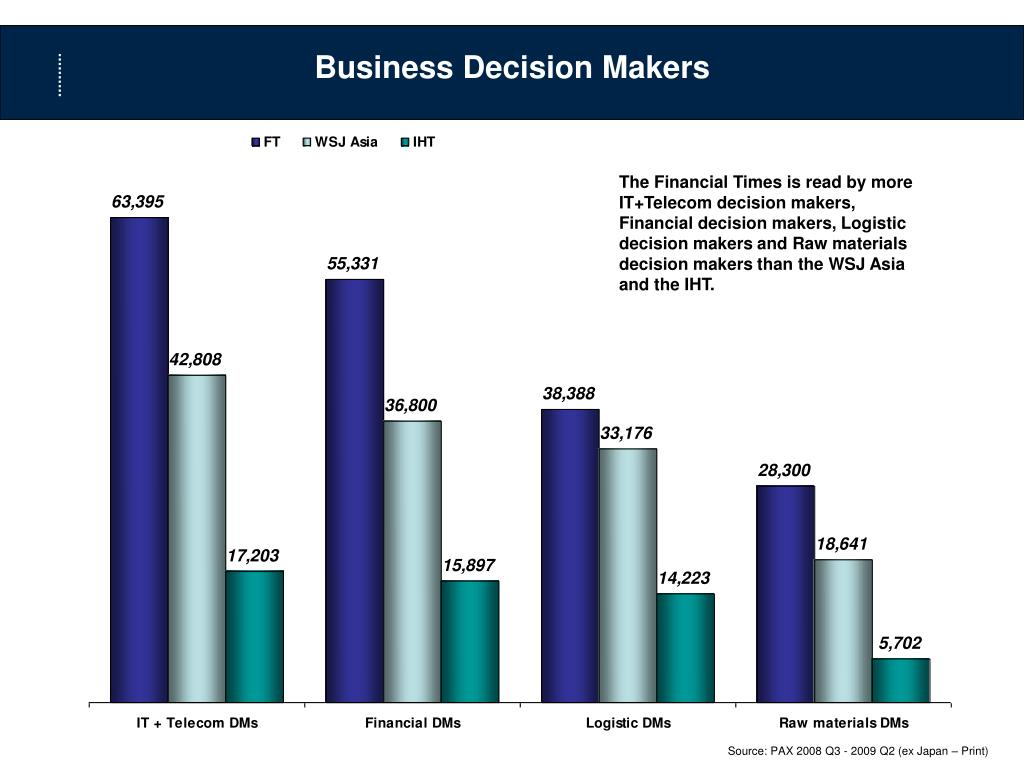 Business Decision Makers