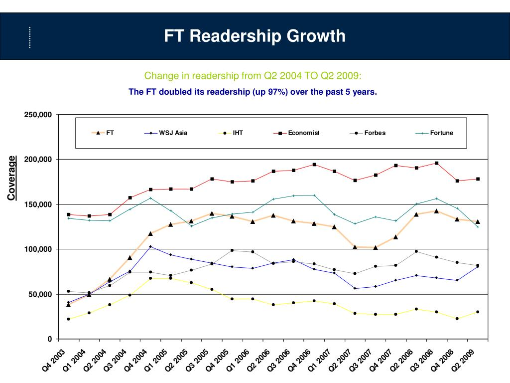 FT Readership Growth