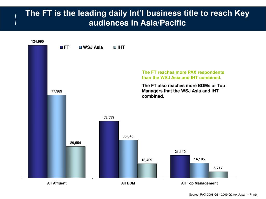 The FT is the leading daily Int'l business title to reach Key audiences in Asia/Pacific
