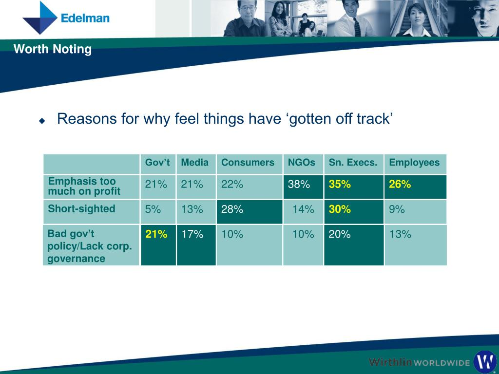 Reasons for why feel things have 'gotten off track'