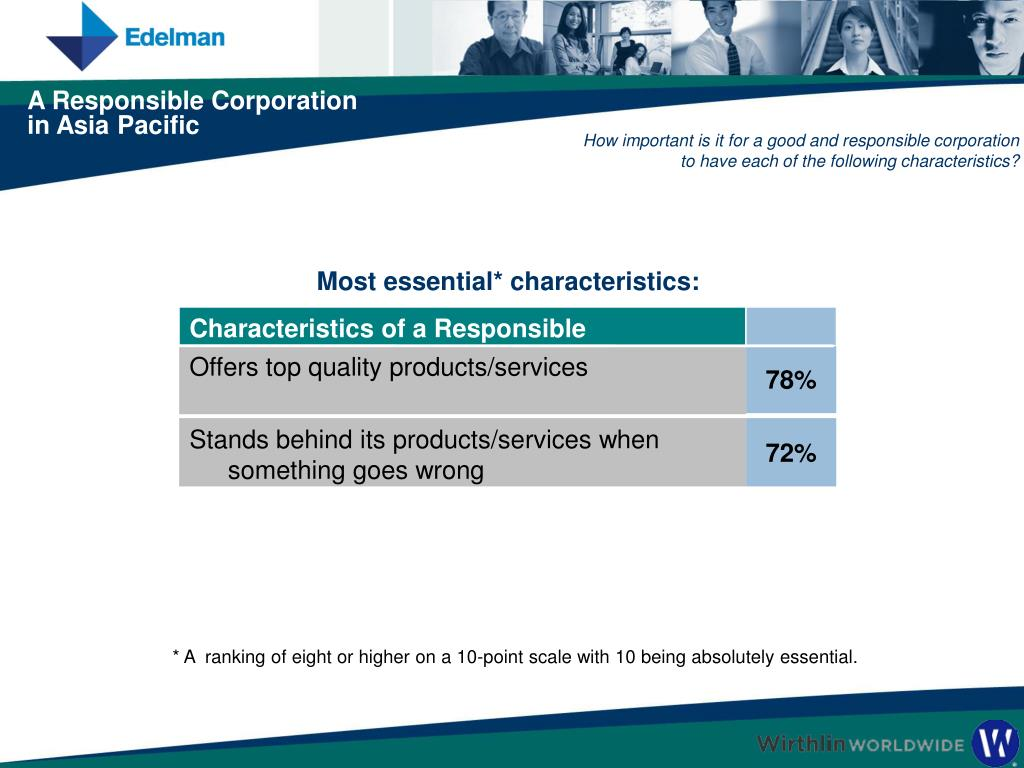 How important is it for a good and responsible corporation to have each of the following characteristics?