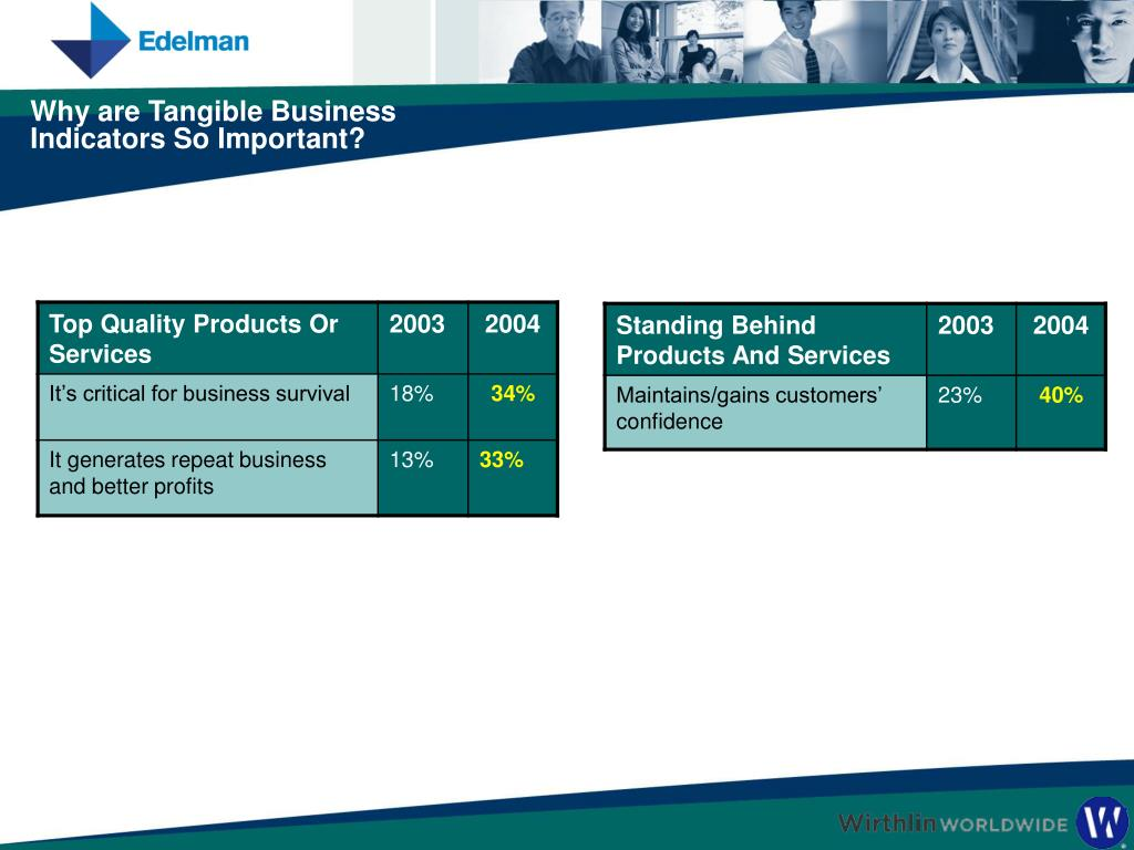 Why are Tangible Business Indicators So Important?