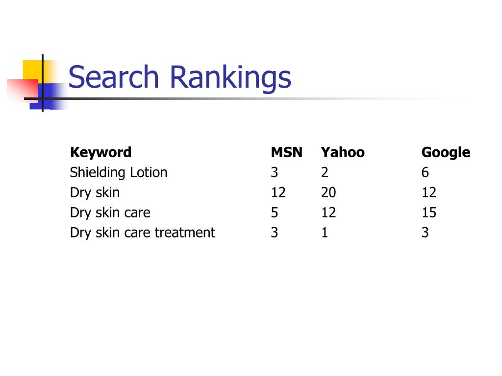 Search Rankings
