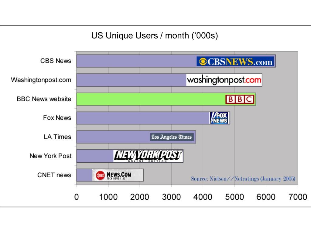US Unique Users / month ('000s)