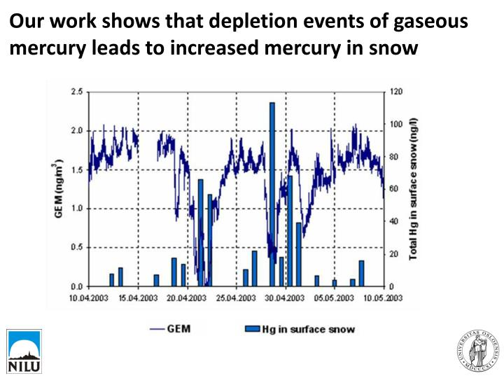 Our work shows that depletion events of gaseous mercury leads to increased mercury in snow