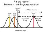 f is the ratio of between within group variance
