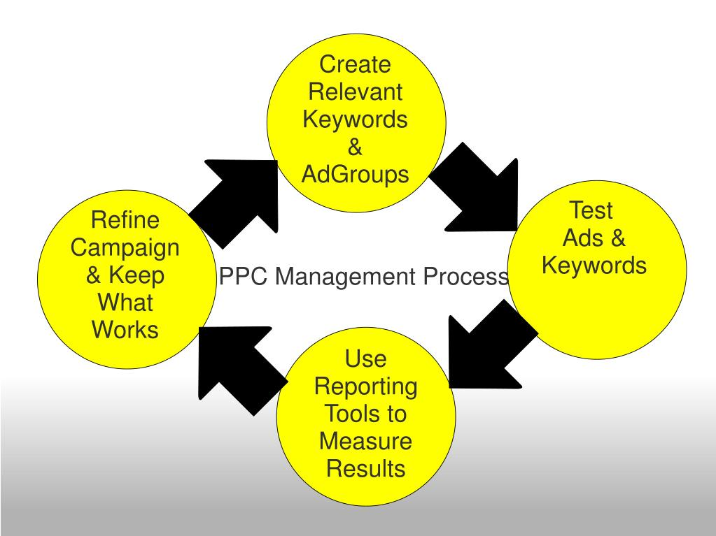 Create Relevant Keywords & AdGroups