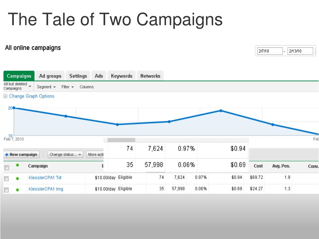 The Tale of Two Campaigns
