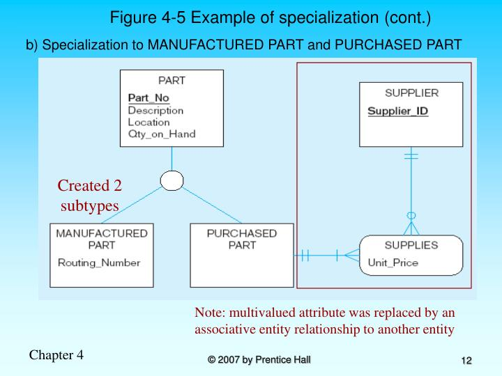 an introduction to the entity relationship diagram erd Introduction to er model erd stands for entity relationship diagram it represents the link between attribute and entity set to relationship set.