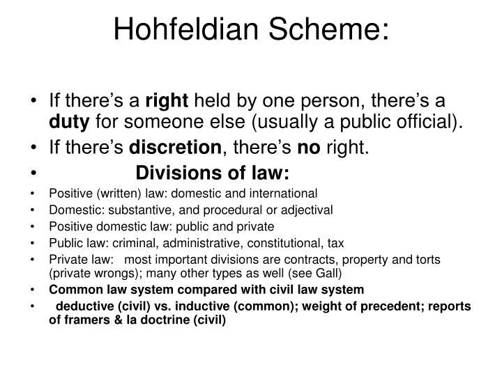 Hohfeldian Scheme: