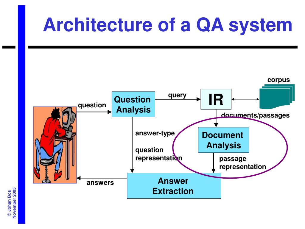 Architecture of a QA system